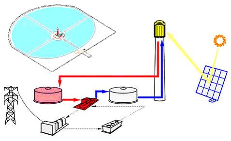 Схема действия электростанции типа Solar Two.